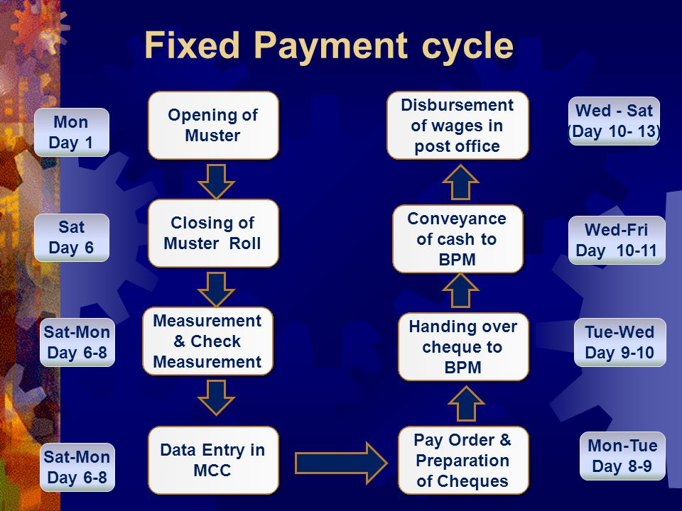 Fixed Payment cycle Opening of Muster