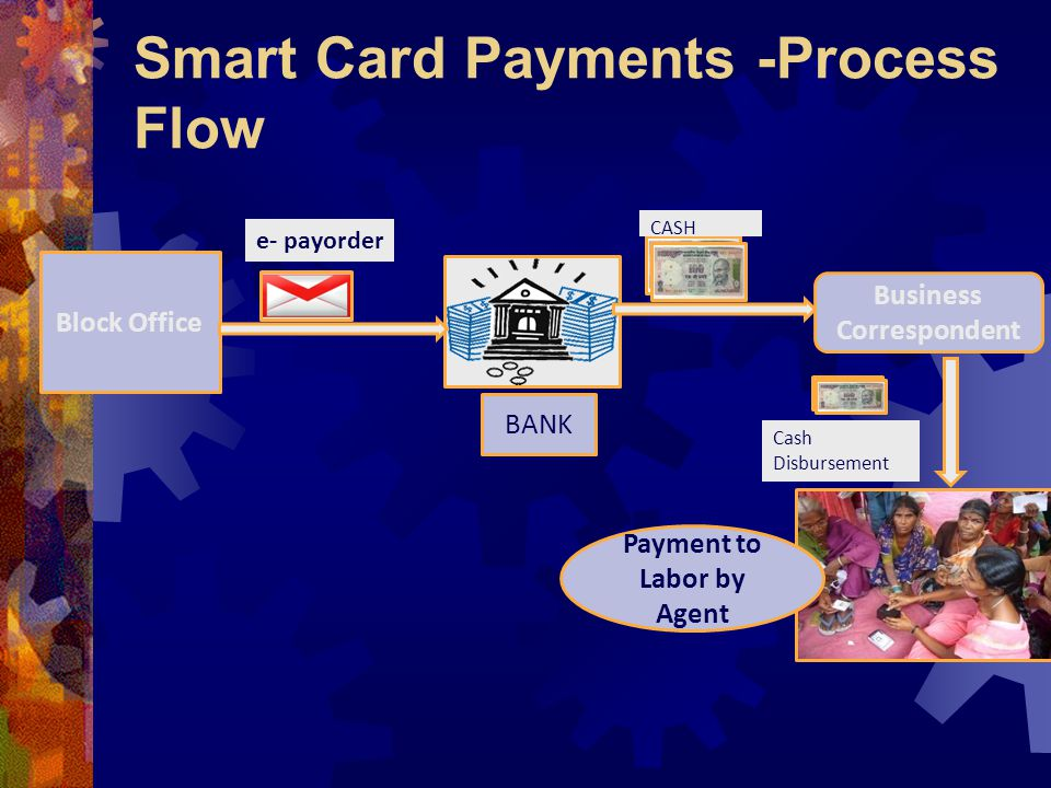 Smart Card Payments -Process Flow