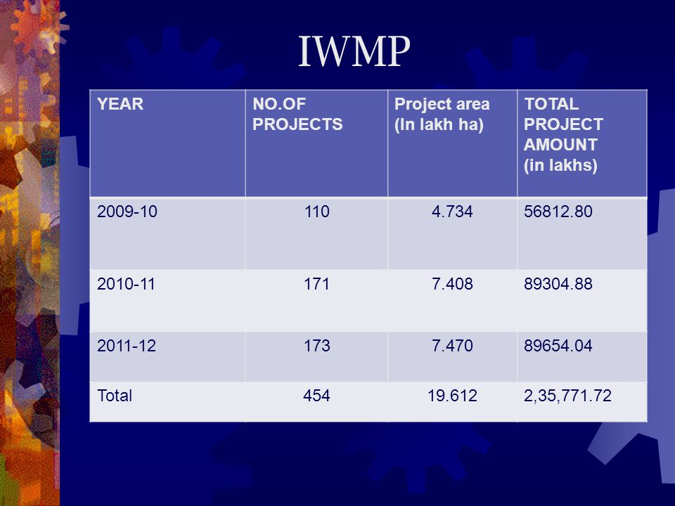 IWMP YEAR NO.OF PROJECTS Project area (In lakh ha)