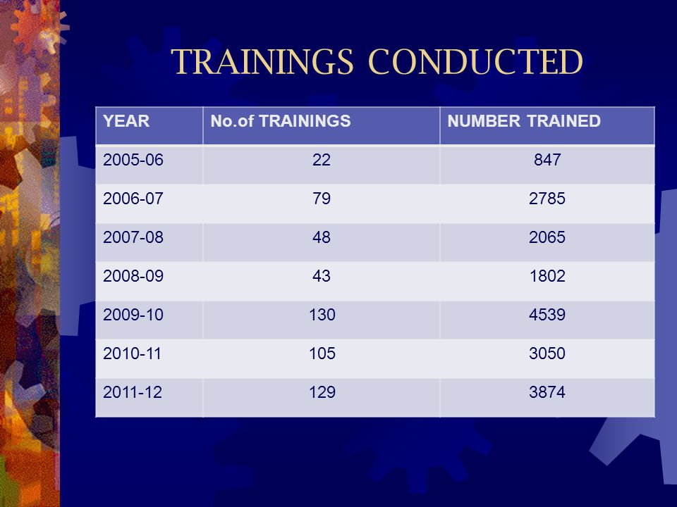 TRAININGS CONDUCTED YEAR No.of TRAININGS NUMBER TRAINED 2005-06 22 847