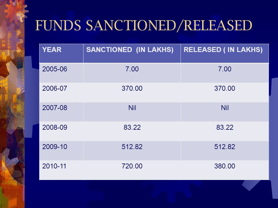 FUNDS SANCTIONED/RELEASED
