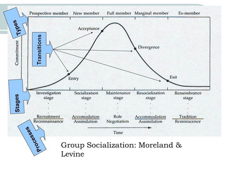 Group Socialization: Moreland & Levine