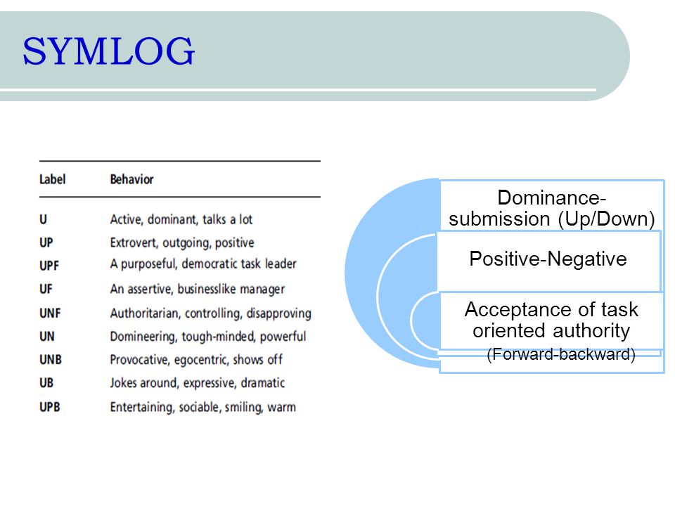 SYMLOG Dominance-submission (Up/Down) Positive-Negative