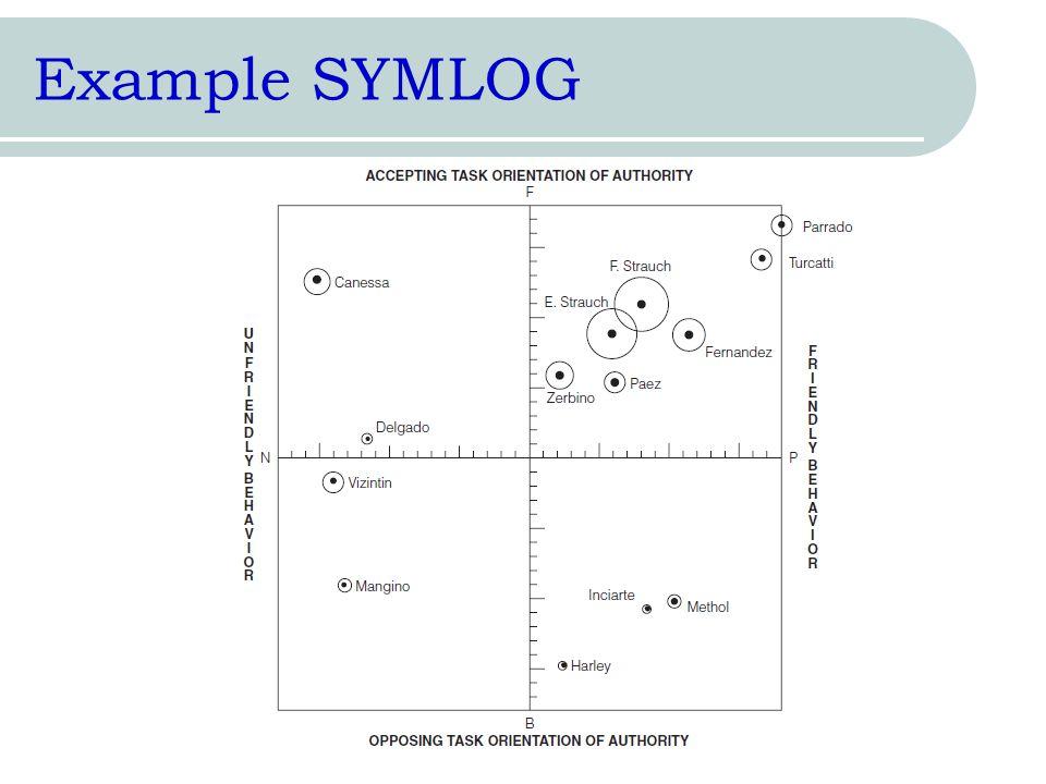 Example SYMLOG