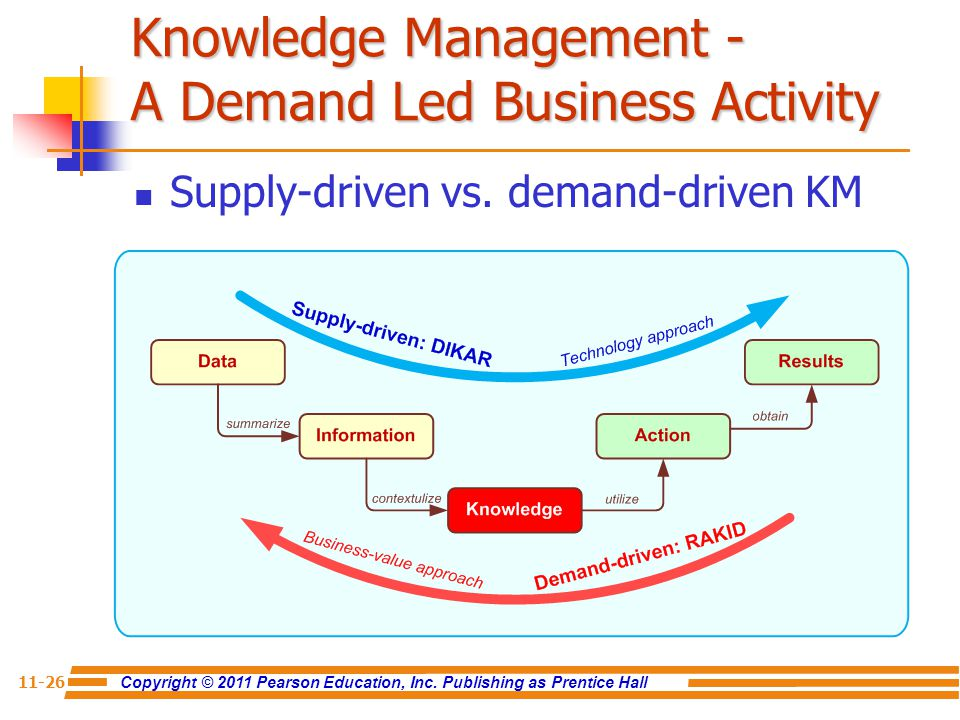 Knowledge Management - A Demand Led Business Activity