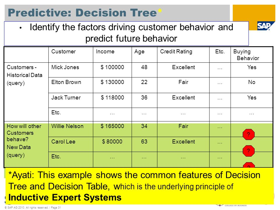 Predictive: Decision Tree*