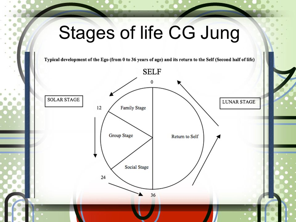 Stages of life CG Jung