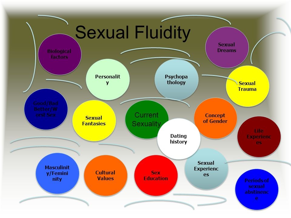 Sexual Fluidity Current Sexuality Sexual Dreams Biological factors