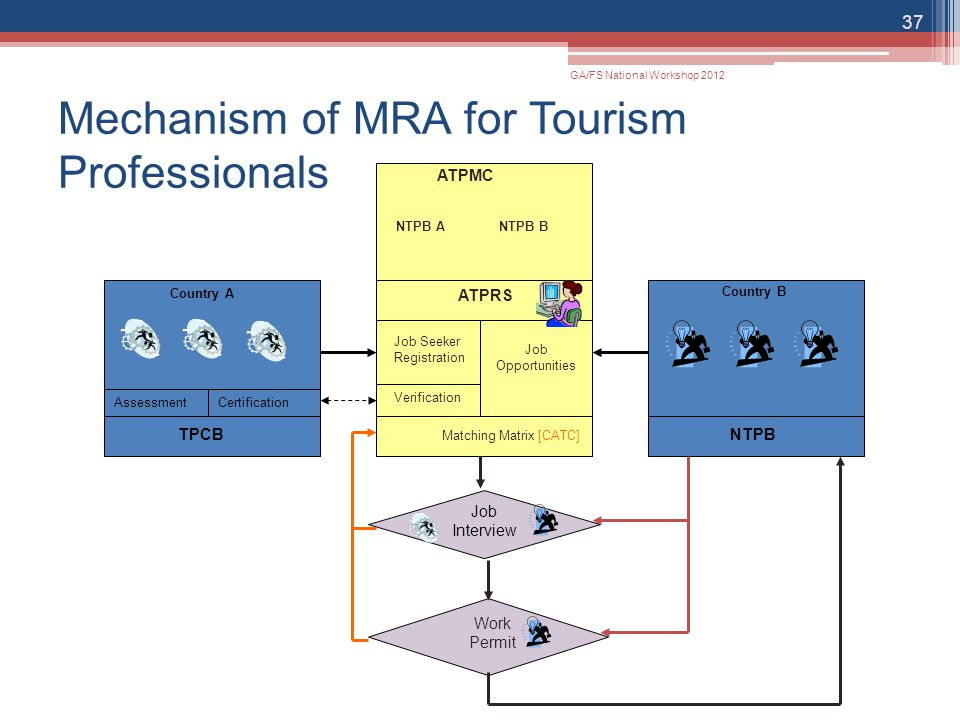 Mechanism of MRA for Tourism Professionals