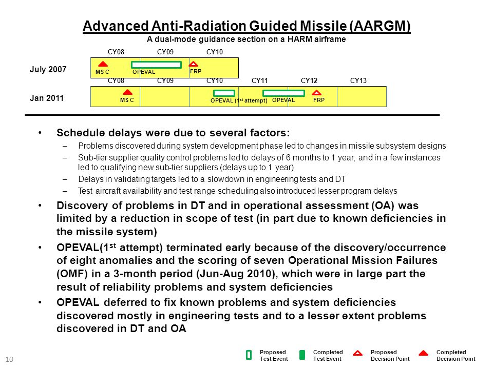 Advanced Anti-Radiation Guided Missile (AARGM) A dual-mode guidance section on a HARM airframe