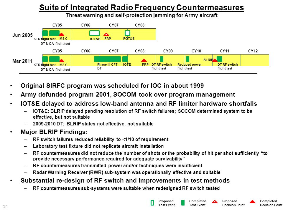Suite of Integrated Radio Frequency Countermeasures Threat warning and self-protection jamming for Army aircraft