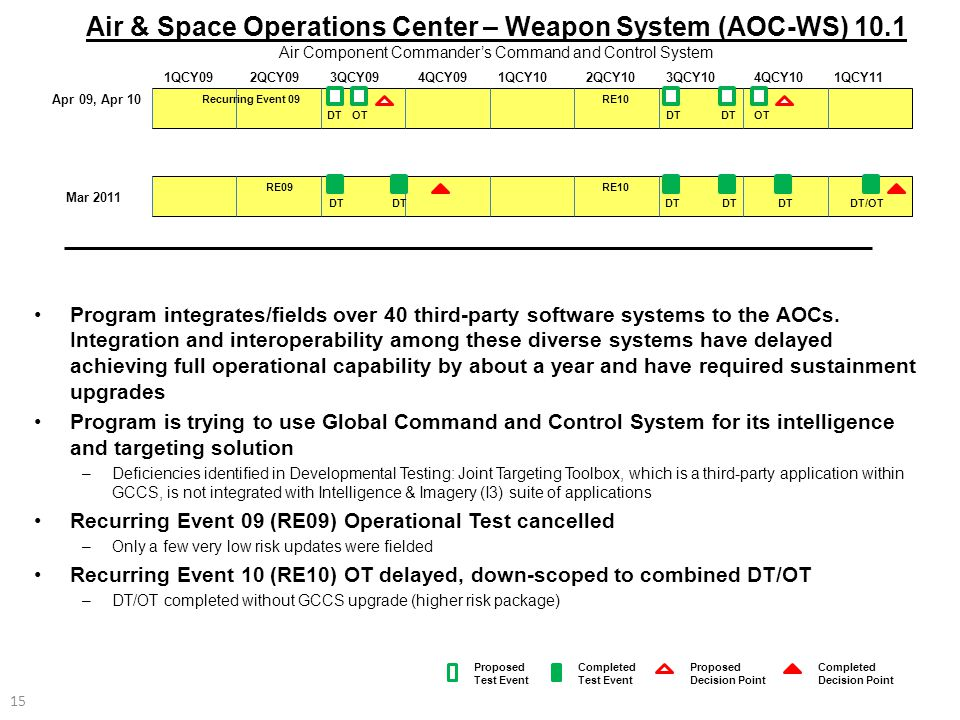 Air & Space Operations Center – Weapon System (AOC-WS) 10