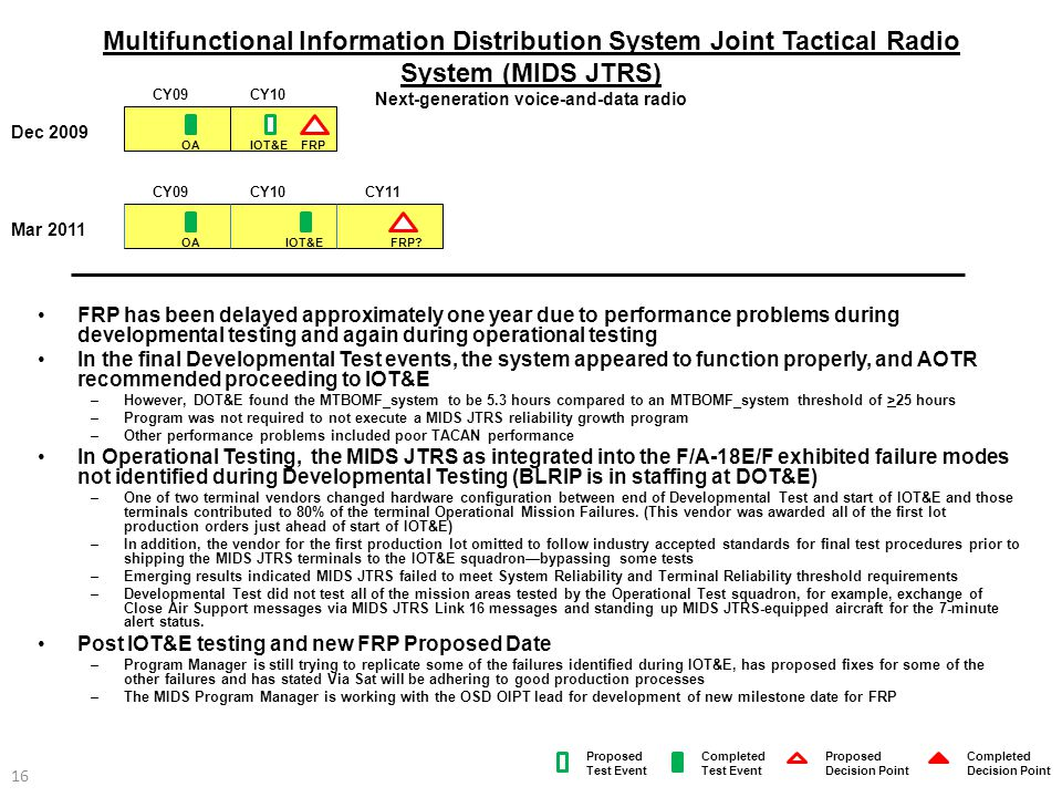 Multifunctional Information Distribution System Joint Tactical Radio System (MIDS JTRS) Next-generation voice-and-data radio