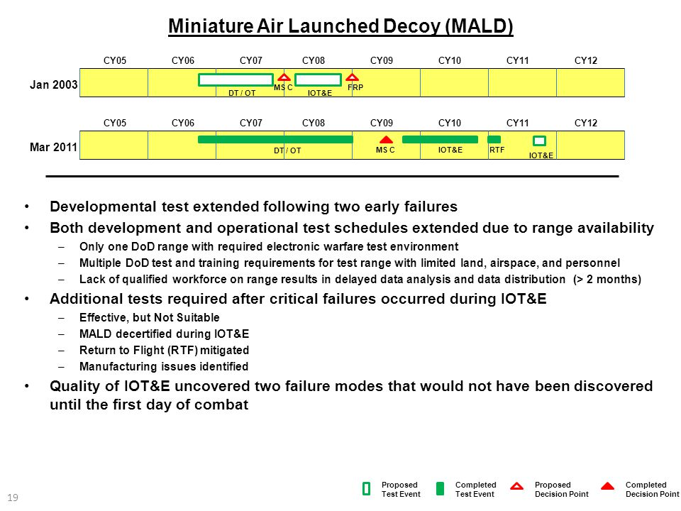Miniature Air Launched Decoy (MALD)