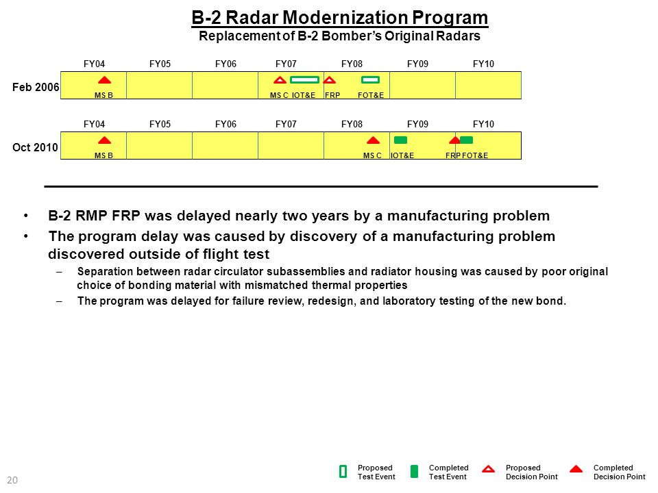 B-2 Radar Modernization Program Replacement of B-2 Bomber's Original Radars
