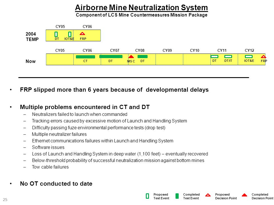 Airborne Mine Neutralization System Component of LCS Mine Countermeasures Mission Package