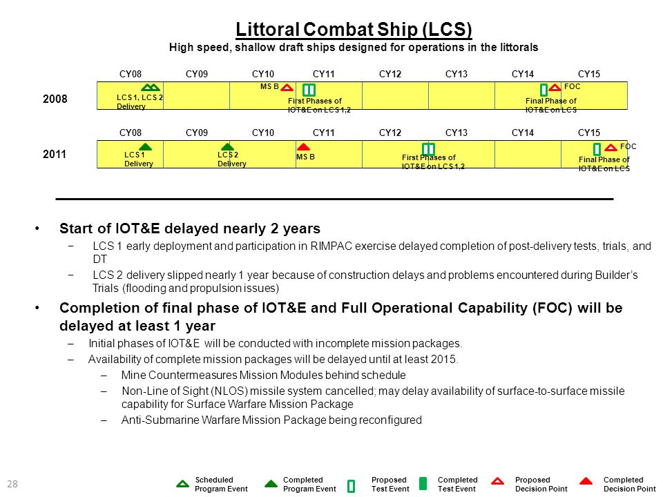 Littoral Combat Ship (LCS) High speed, shallow draft ships designed for operations in the littorals