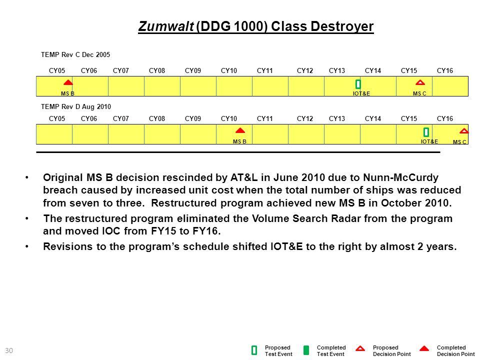 Zumwalt (DDG 1000) Class Destroyer