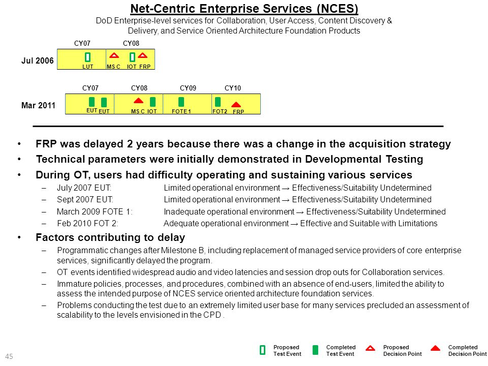 Net-Centric Enterprise Services (NCES) DoD Enterprise-level services for Collaboration, User Access, Content Discovery & Delivery, and Service Oriented Architecture Foundation Products
