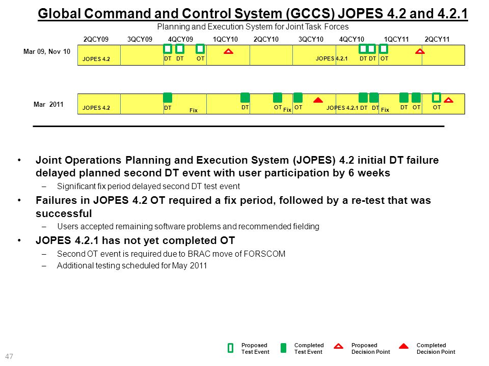Global Command and Control System (GCCS) JOPES 4. 2 and 4. 2
