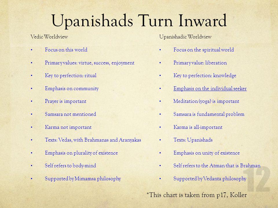Upanishads Turn Inward