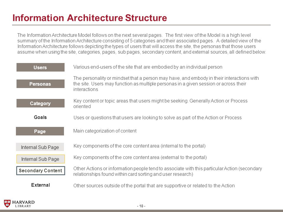 Information Architecture Structure