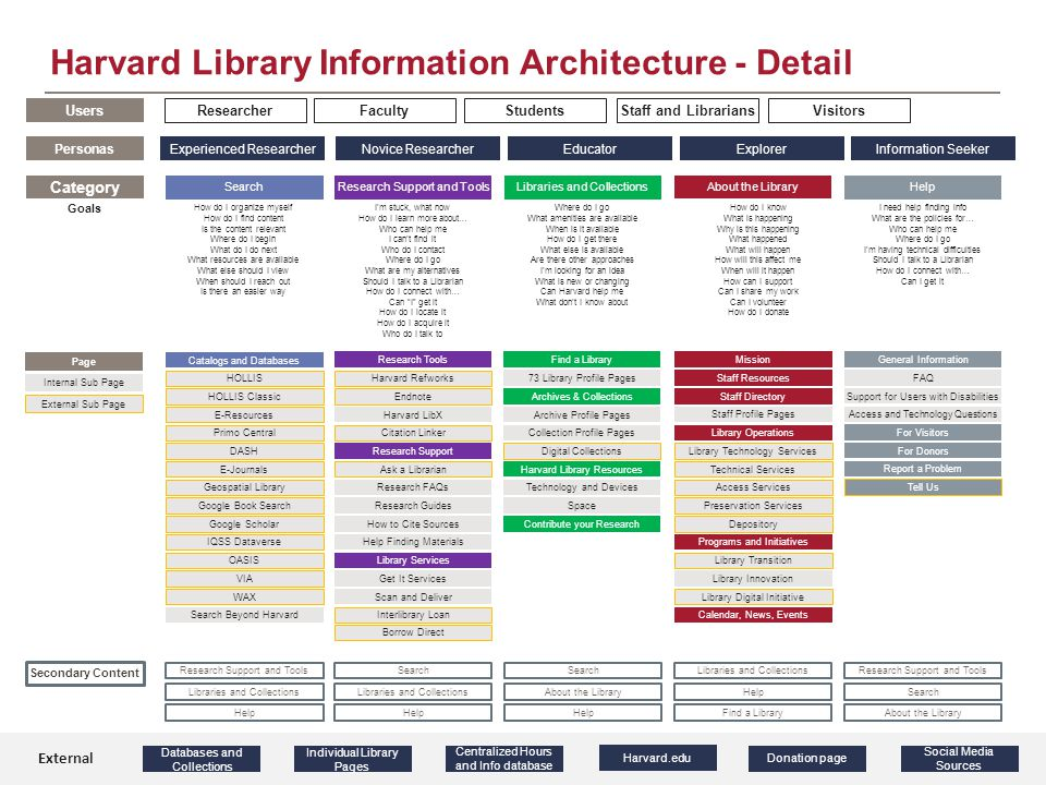 Harvard Library Information Architecture - Detail