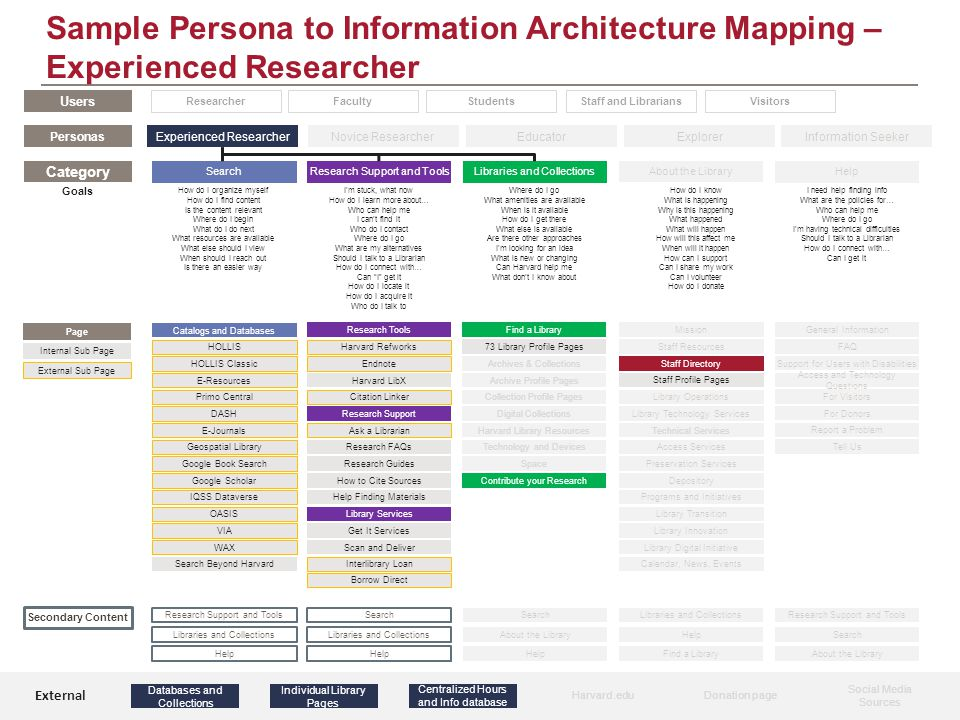 Sample Persona to Information Architecture Mapping – Experienced Researcher