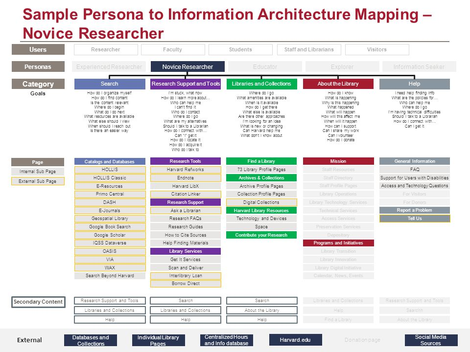 Sample Persona to Information Architecture Mapping – Novice Researcher