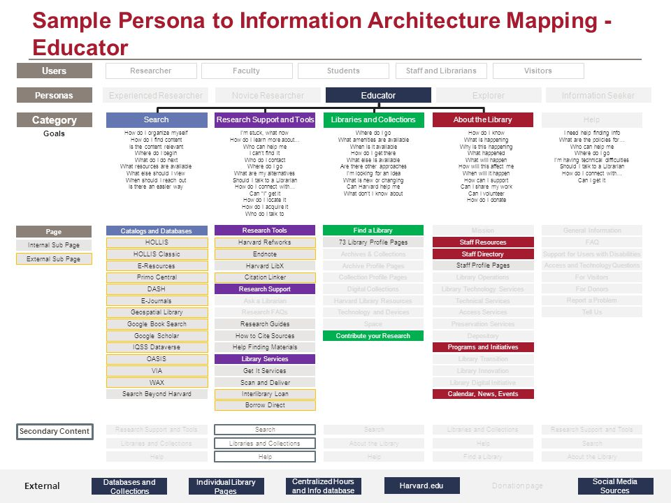 Sample Persona to Information Architecture Mapping - Educator