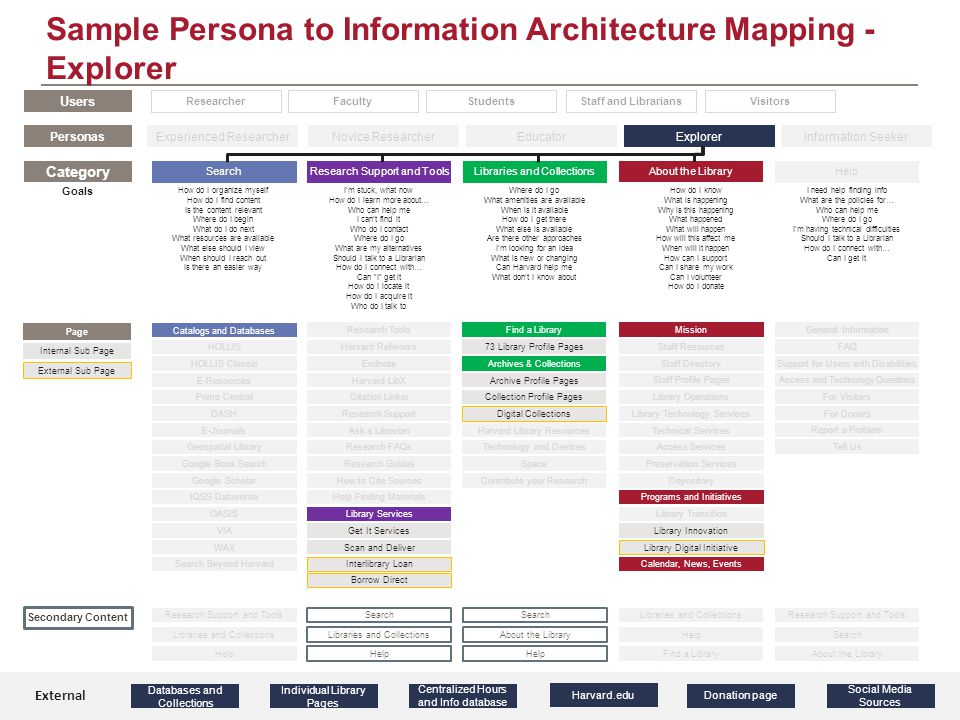Sample Persona to Information Architecture Mapping - Explorer