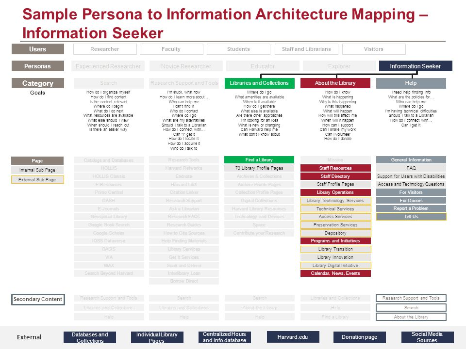 Sample Persona to Information Architecture Mapping – Information Seeker