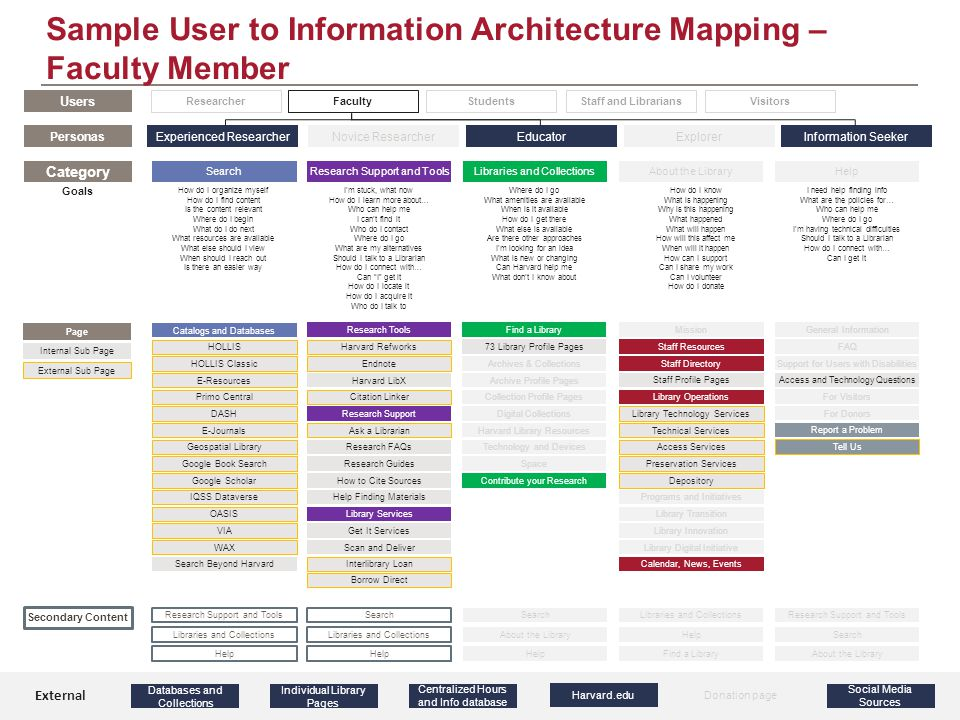 Sample User to Information Architecture Mapping – Faculty Member