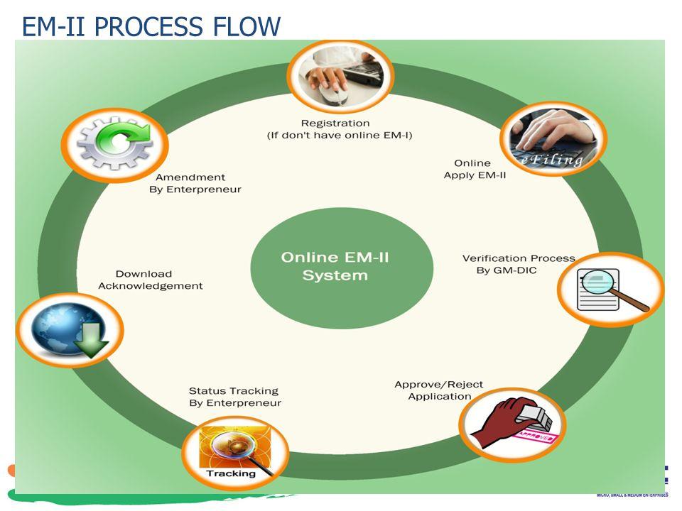 EM-II PROCESS FLOW