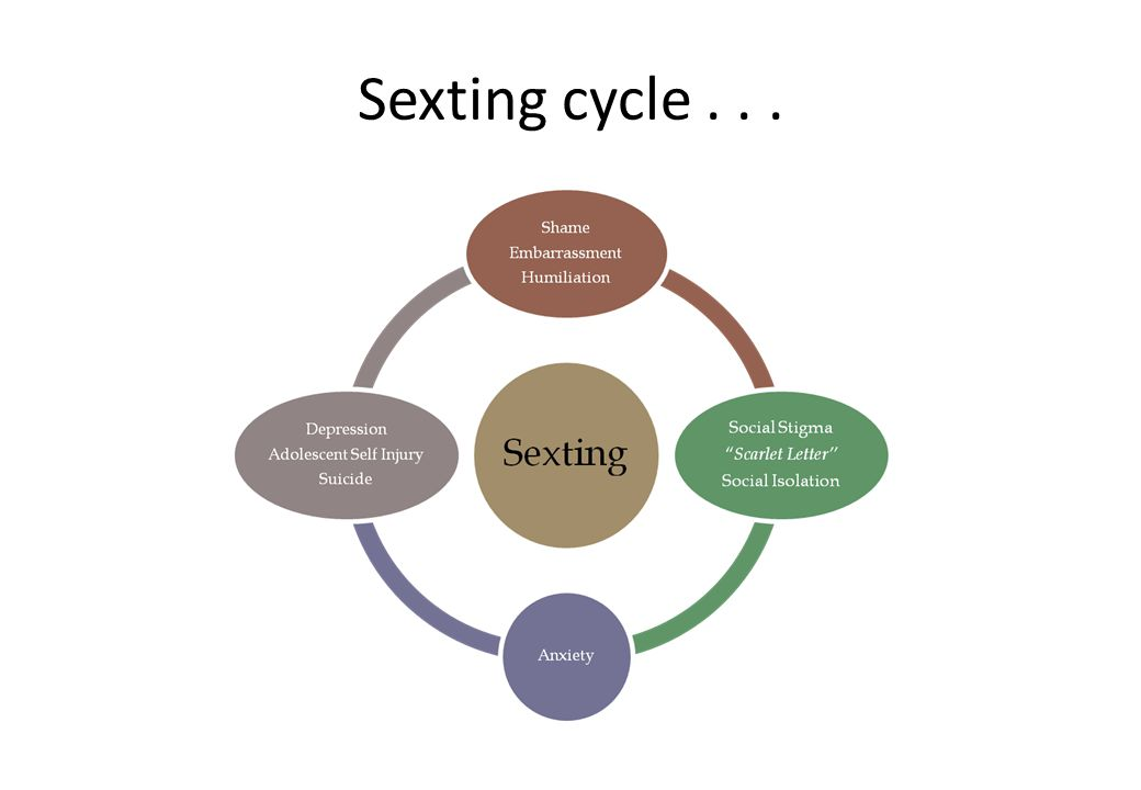 Sexting cycle . . .