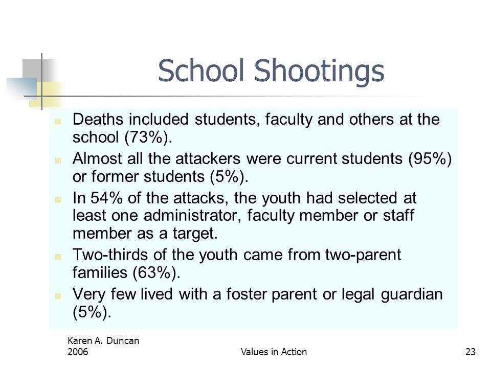 School Shootings Deaths included students, faculty and others at the school (73%).