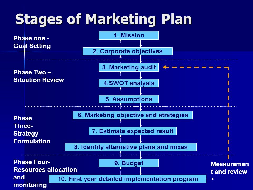 Stages of Marketing Plan
