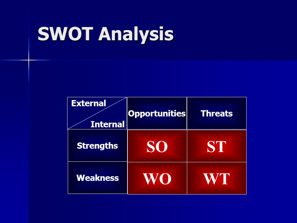 SWOT Analysis SO ST WO WT External Opportunities Threats Internal