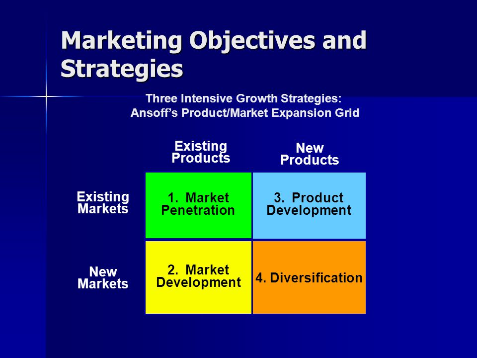 Marketing Objectives and Strategies