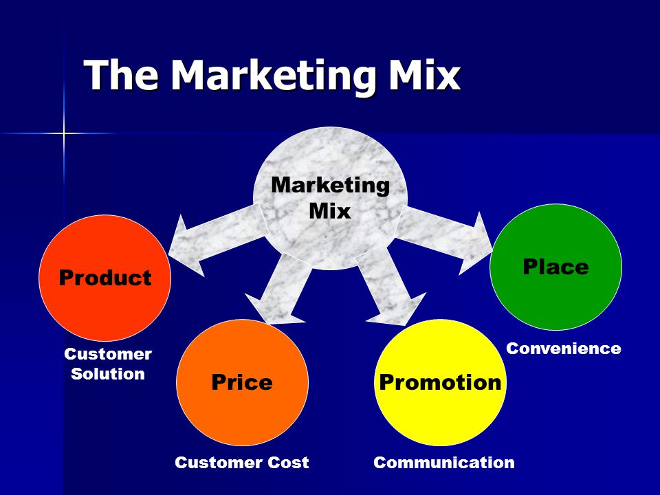The Marketing Mix Marketing Mix Product Place Promotion Price