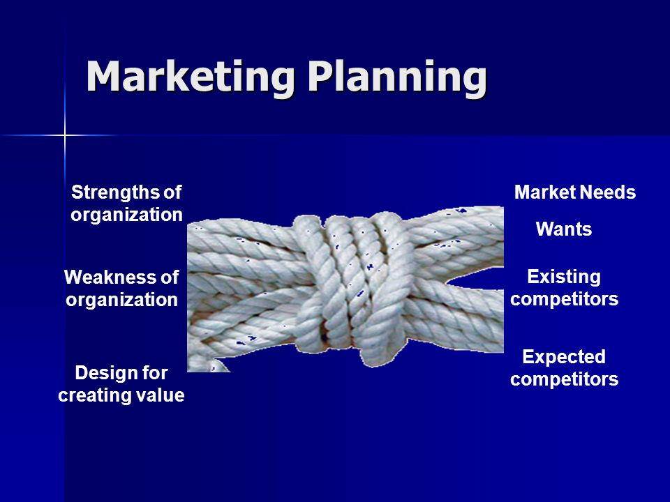 Marketing Planning Strengths of organization Market Needs Wants