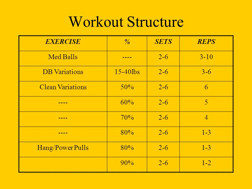 Workout Structure EXERCISE % SETS REPS Med Balls ---- 2-6 3-10
