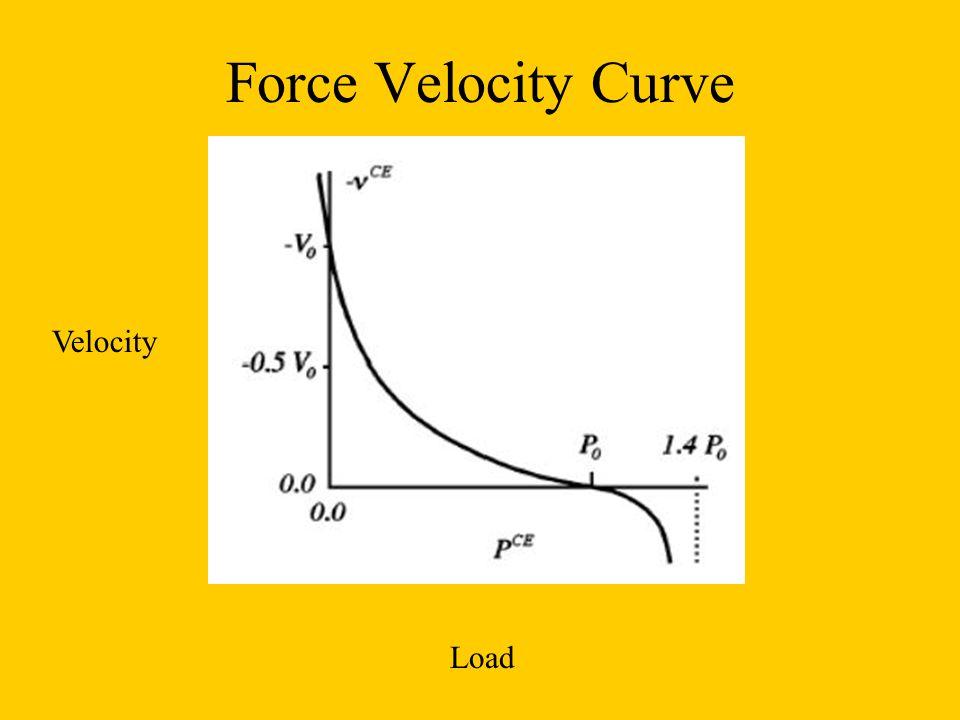 Force Velocity Curve Velocity Load