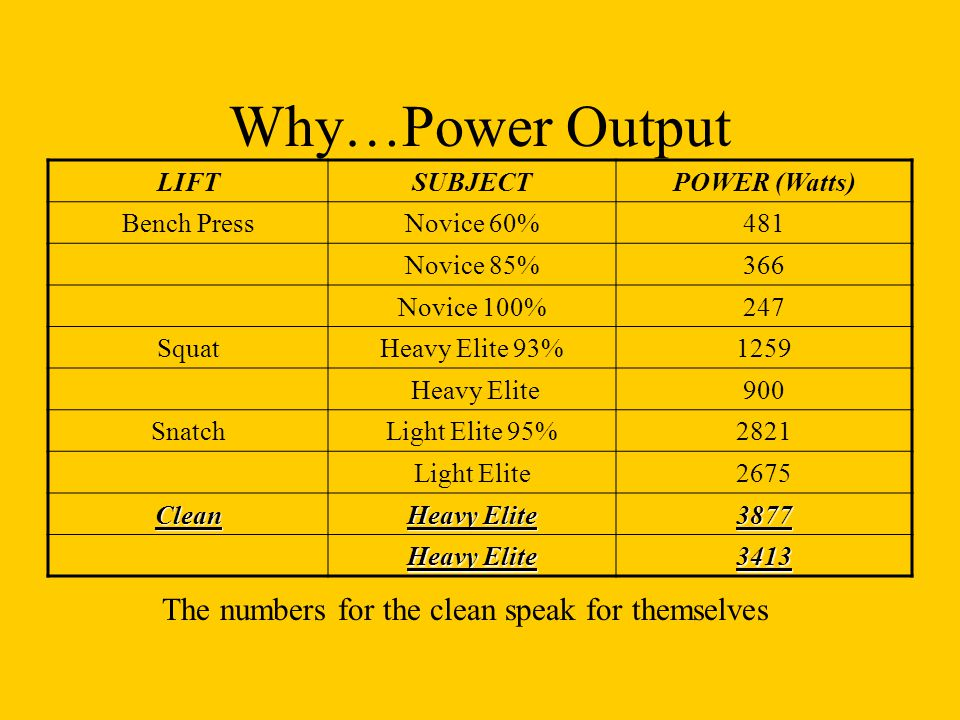 Why…Power Output The numbers for the clean speak for themselves LIFT