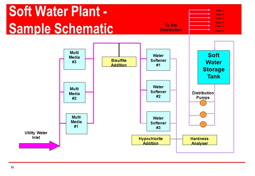 Soft Water Plant - Sample Schematic