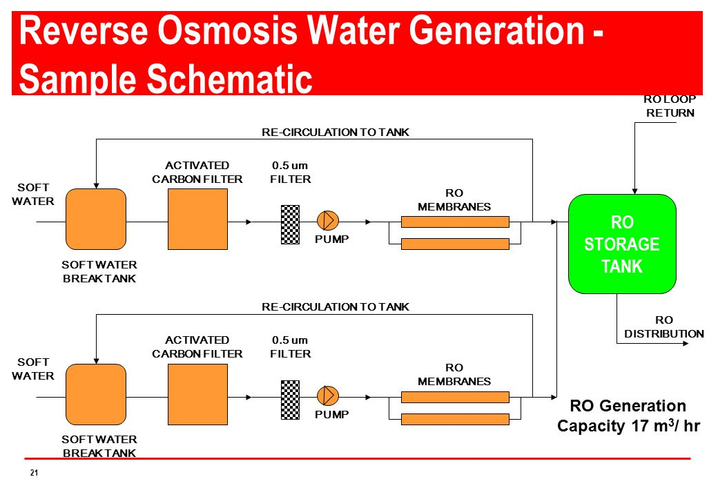 Reverse Osmosis Water Generation - Sample Schematic