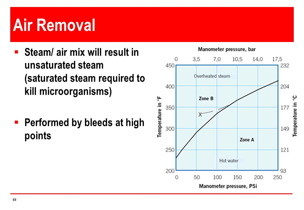4/14/2017 Air Removal. Steam/ air mix will result in unsaturated steam (saturated steam required to kill microorganisms)