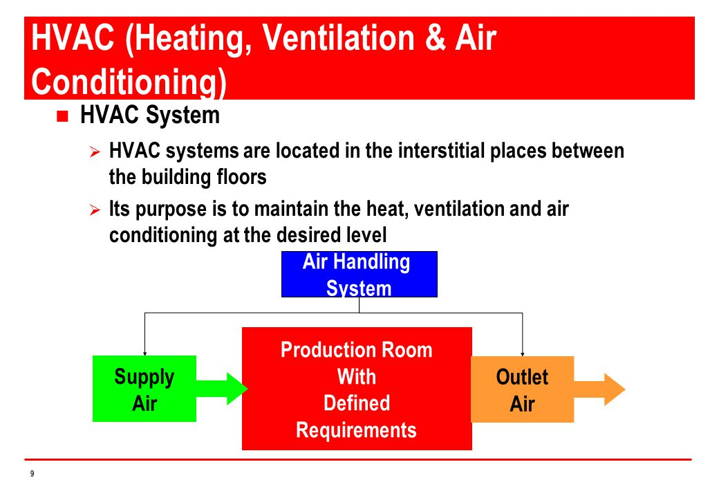 HVAC (Heating, Ventilation & Air Conditioning)