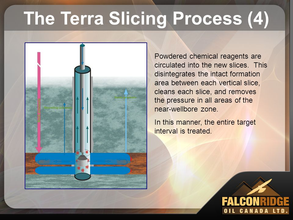 The Terra Slicing Process (4)