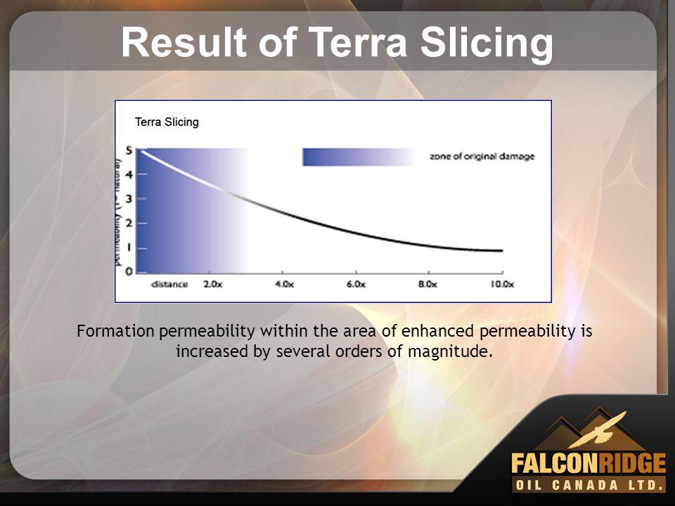 Result of Terra Slicing